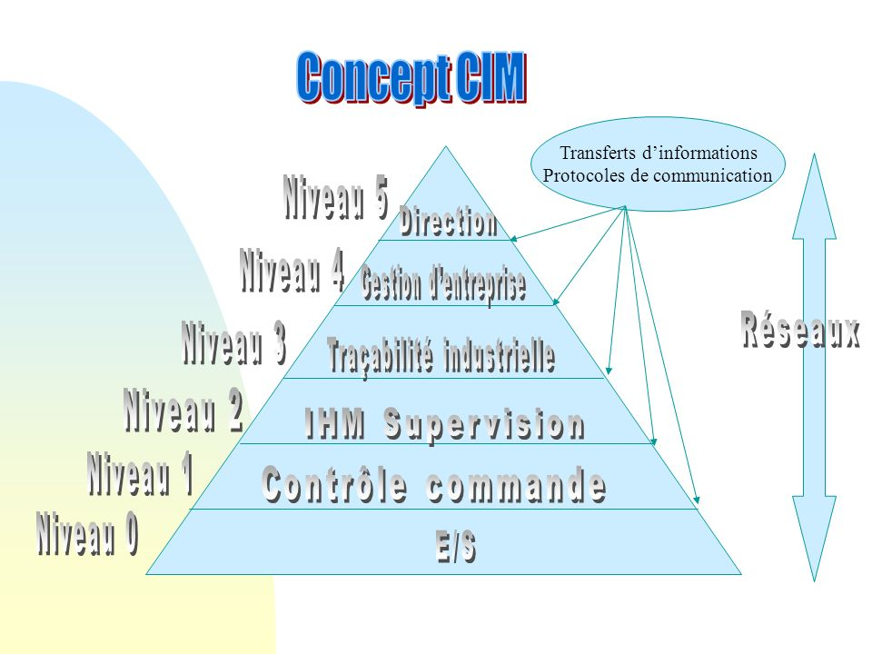 Transferts dinformations Protocoles de communication