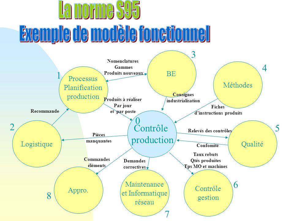 Lordonnancement détaillé Séquence des produits à fabriquer, la quantité et les attributs comme la date dexécution.