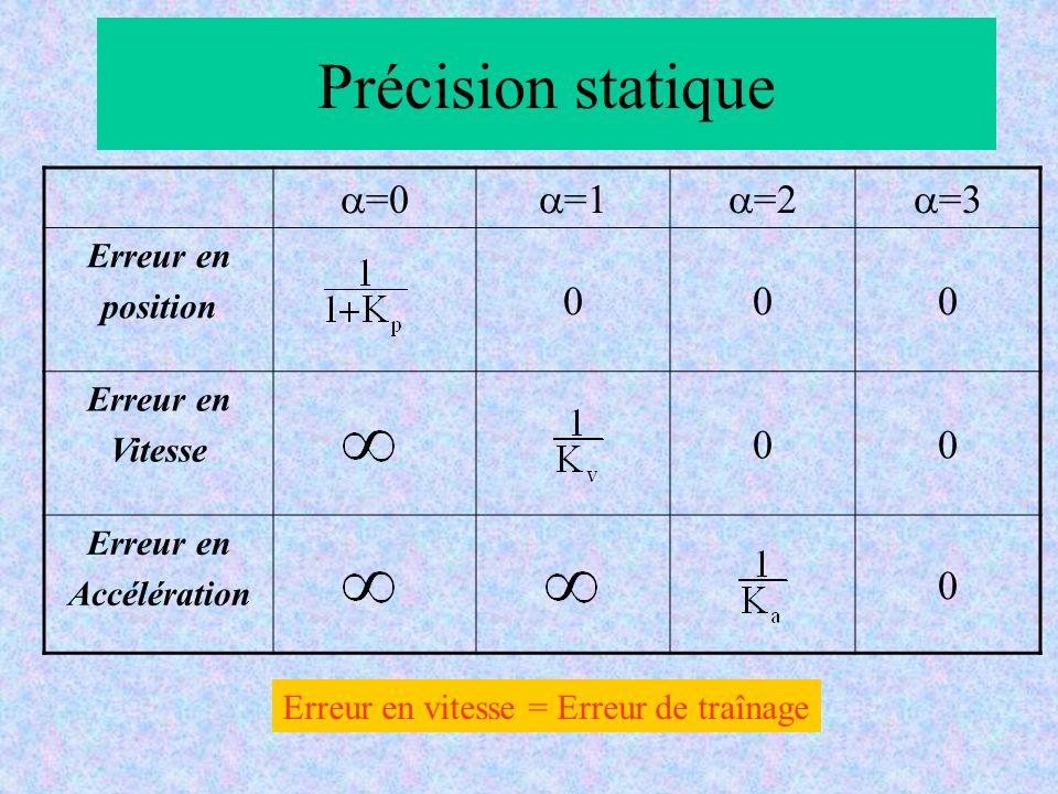 Précision statique =0 =1 =2 =3 Erreur en position 000 Erreur en Vitesse 00 Erreur en Accélération 0 Erreur en vitesse = Erreur de traînage