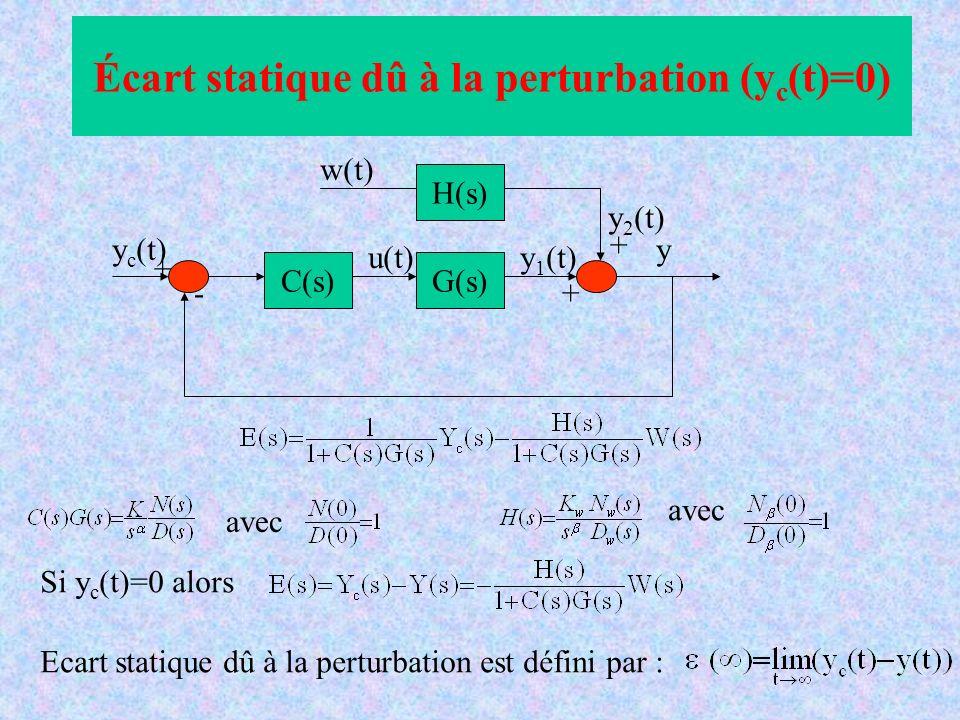 C(s) H(s) G(s) y c (t) w(t) u(t) y y 1 (t) y 2 (t) - + + + Écart statique dû à la perturbation (y c (t)=0) avec Si y c (t)=0 alors Ecart statique dû à