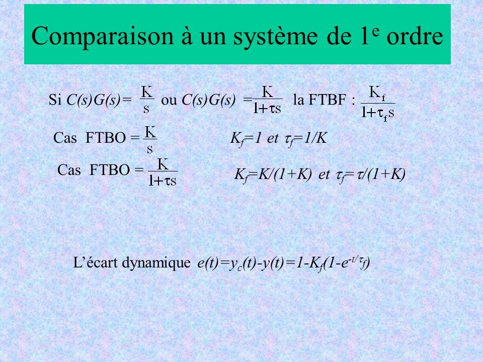 Comparaison à un système de 1 e ordre Si C(s)G(s)= ou C(s)G(s) = la FTBF : Lécart dynamique e(t)=y c (t)-y(t)=1-K f (1-e -t/ f ) Cas FTBO = K f =1 et