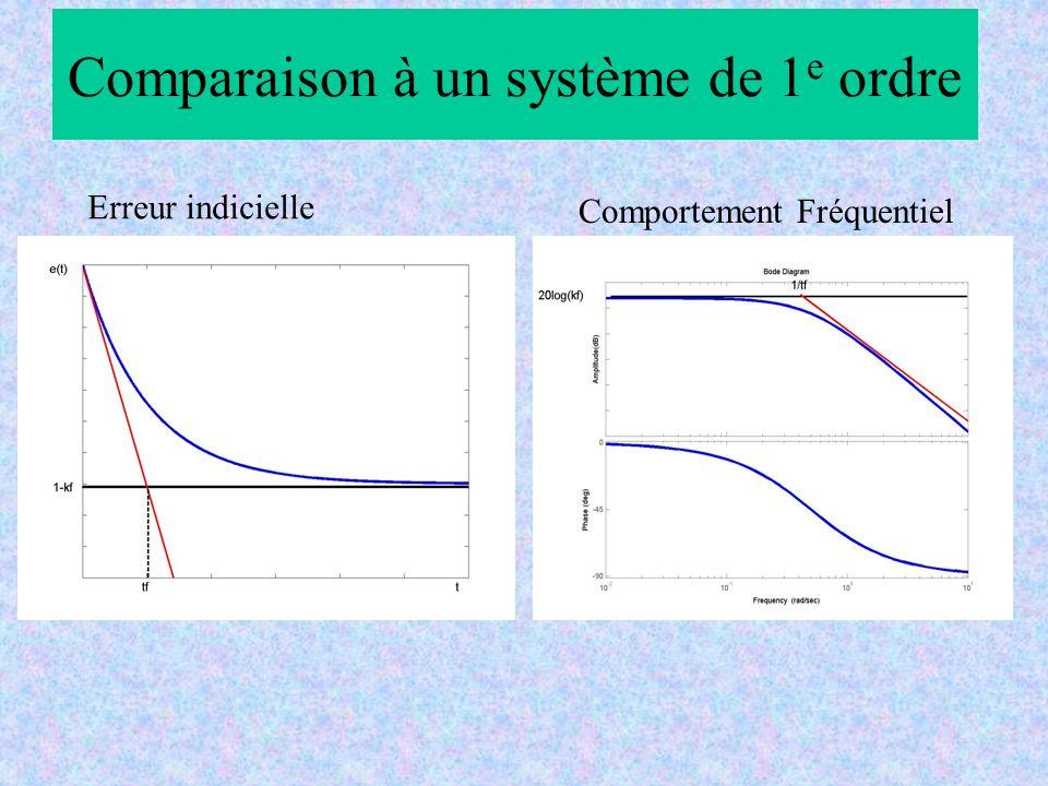 Comparaison à un système de 1 e ordre Erreur indicielle Comportement Fréquentiel