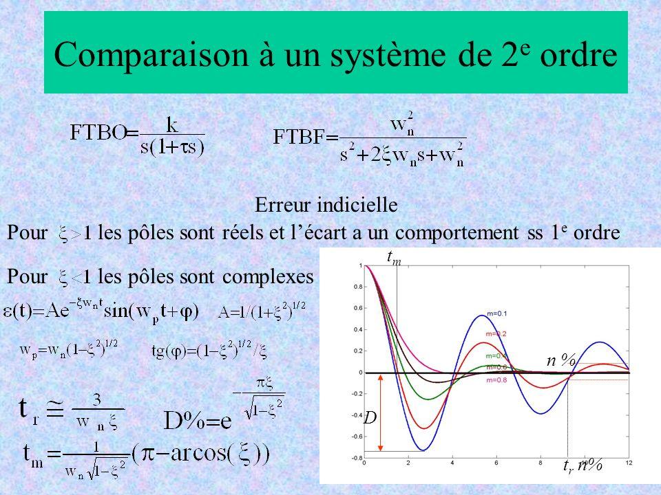 Comparaison à un système de 2 e ordre Pour les pôles sont réels et lécart a un comportement ss 1 e ordre Pour les pôles sont complexes Erreur indiciel