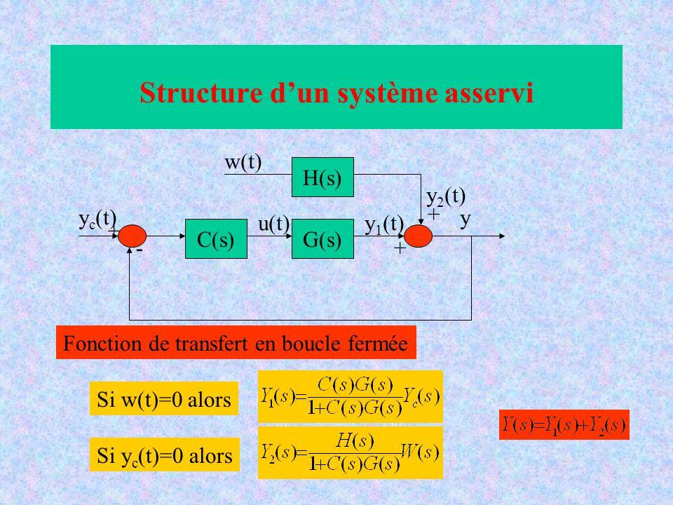 Structure dun système asservi C(s) H(s) G(s) y c (t) w(t) u(t) y y 1 (t) y 2 (t) - + + + Fonction de transfert en boucle fermée Si w(t)=0 alors Si y c
