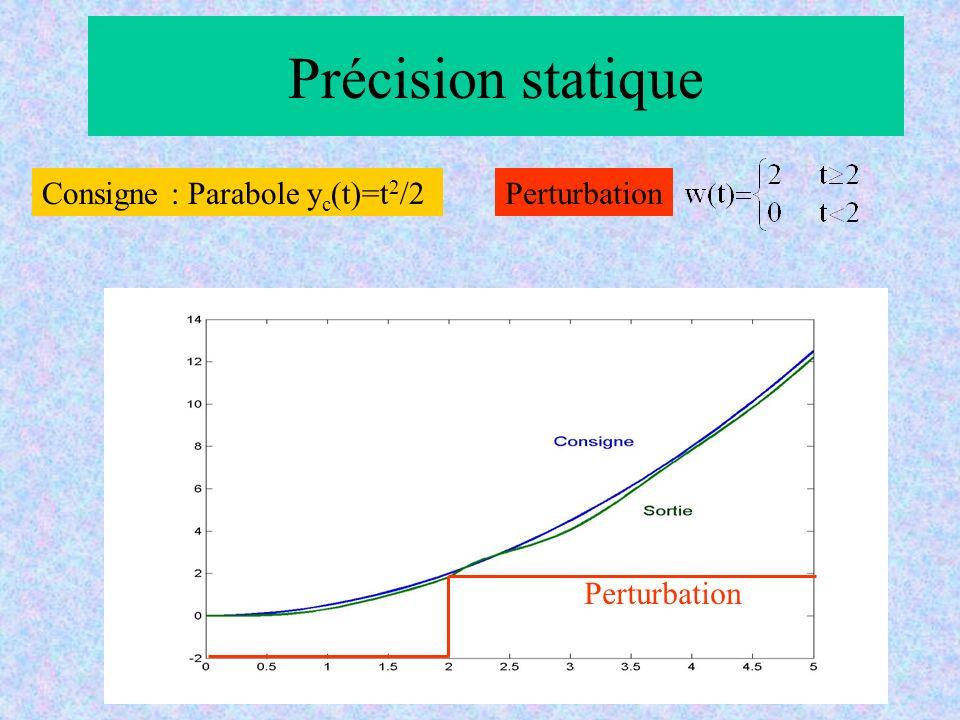 Précision statique Consigne : Parabole y c (t)=t 2 /2 Perturbation