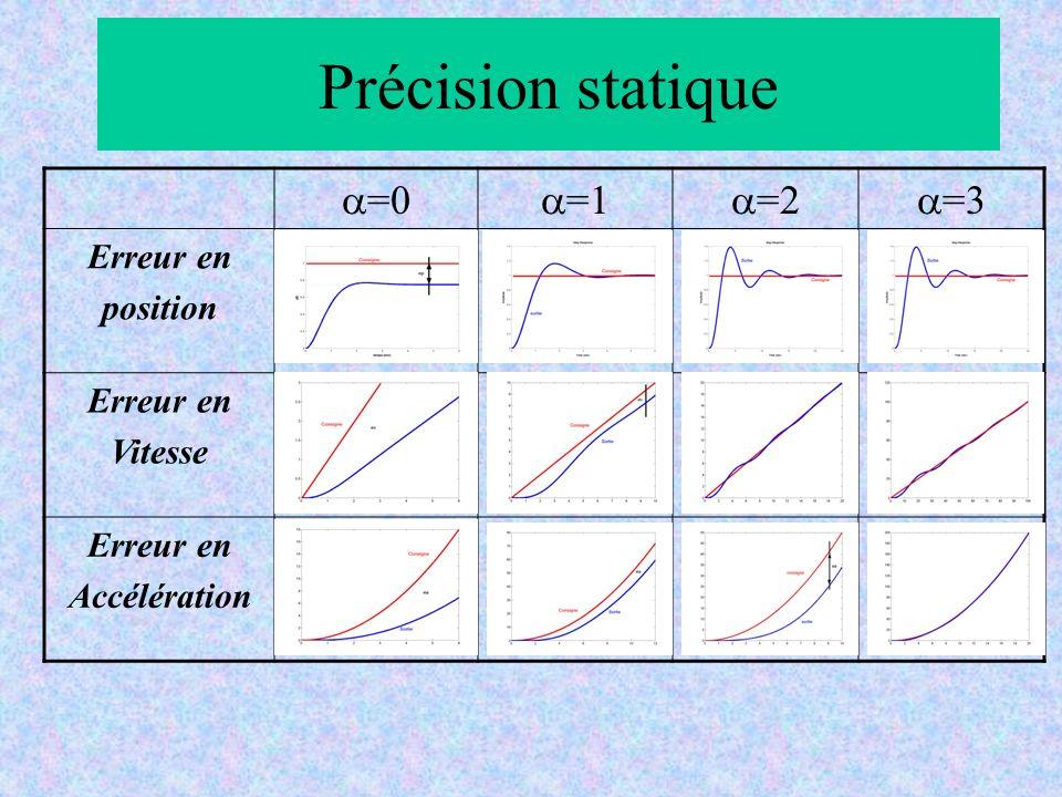 Précision statique =0 =1 =2 =3 Erreur en position Erreur en Vitesse Erreur en Accélération