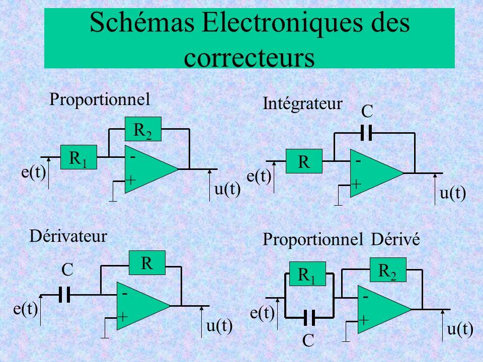 Schémas Electroniques des correcteurs Proportionnel R1R1 R2R2 e(t) u(t) + - Intégrateur R e(t) u(t) + - C Dérivateur R e(t) u(t) + - C Proportionnel Dérivé R1R1 e(t) u(t) + - C R2R2