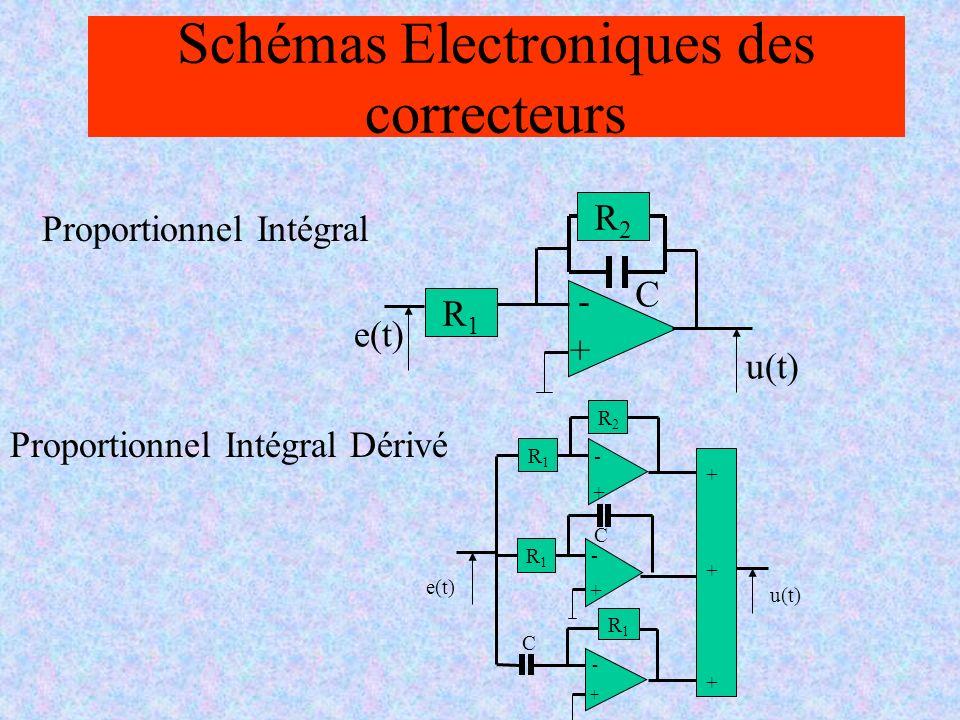 Schémas Electroniques des correcteurs Proportionnel Intégral e(t) u(t) + - R2R2 C R1R1 Proportionnel Intégral Dérivé e(t) u(t) R1R1 + - R1R1 R2R2 + - R1R1 + - C C + + +