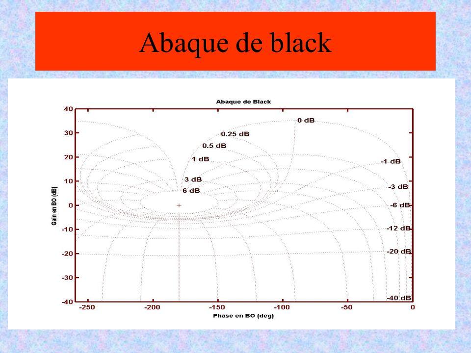 Abaque de black