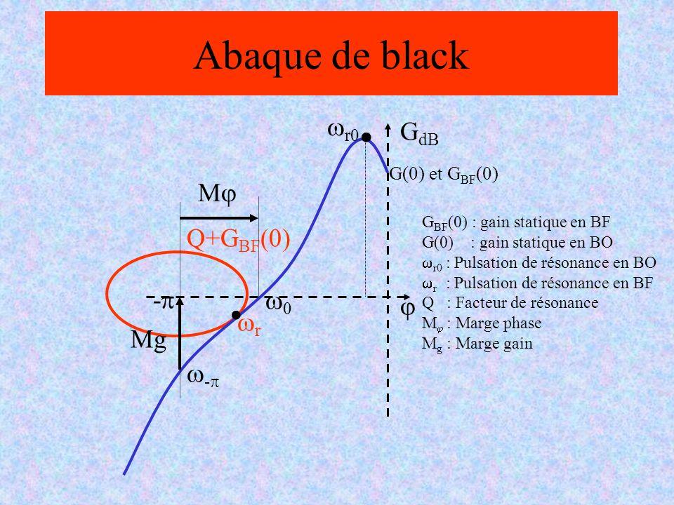 Correcteur proportionnel u(t)=K p e(t) C(s) G(s) y c (t) w(t) u(t) y(t) - + + + e(t) FTBO FTBF Pour une entrée échelon : Si G(0)=1, y( )=K P /(1+K p ) Le correcteur proportionnel permet améliorer la précision