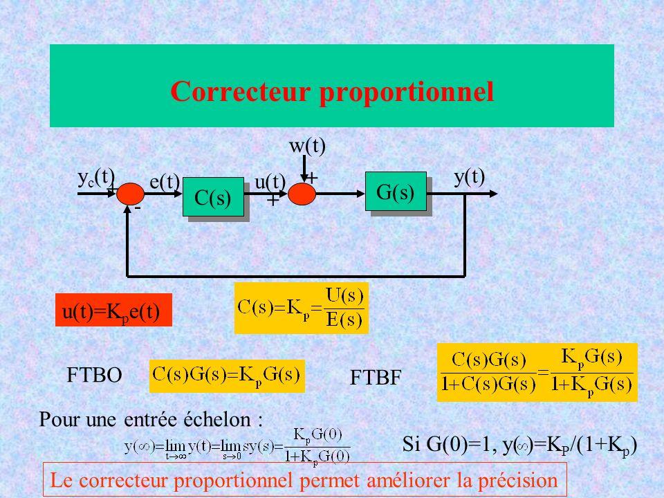 Si K p augmente, la marge de gain et la marge de phase diminuent : Dégradation de la stabilité Correcteur proportionnel MgMg M