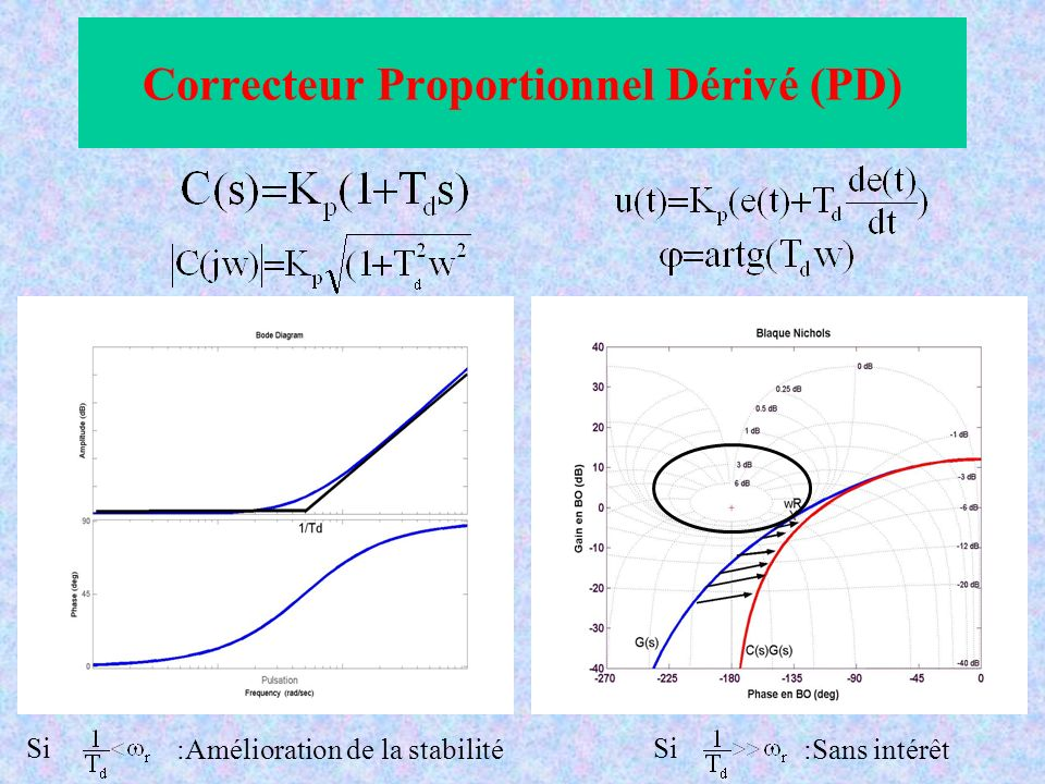 Correcteur Proportionnel Dérivé (PD) Si :Amélioration de la stabilité Si :Sans intérêt