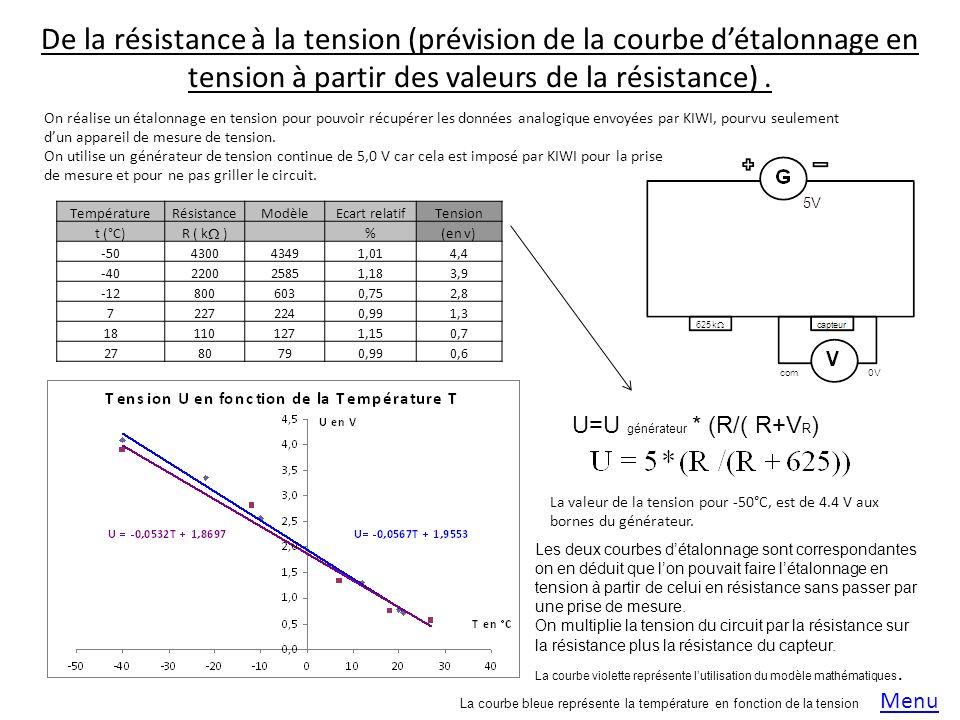 De la résistance à la tension (prévision de la courbe détalonnage en tension à partir des valeurs de la résistance).
