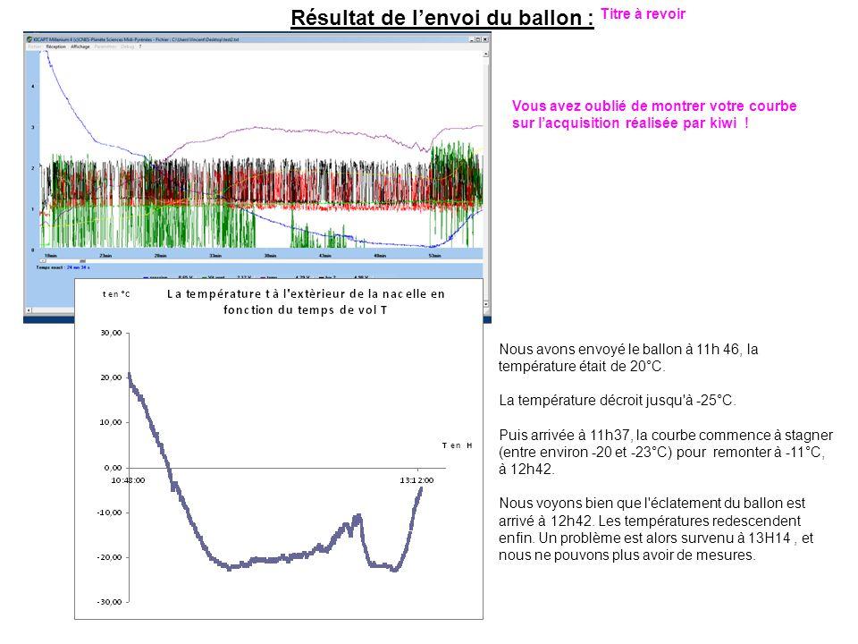 Résultat de lenvoi du ballon : Vous avez oublié de montrer votre courbe sur lacquisition réalisée par kiwi .