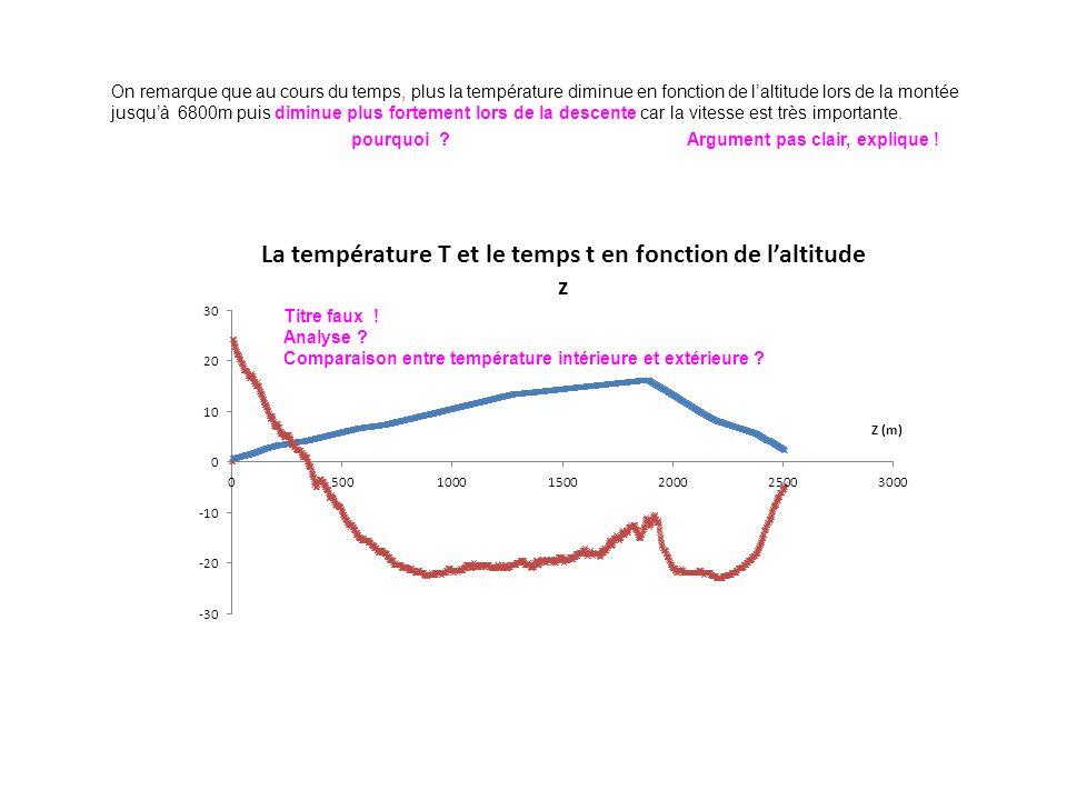 On remarque que au cours du temps, plus la température diminue en fonction de laltitude lors de la montée jusquà 6800m puis diminue plus fortement lors de la descente car la vitesse est très importante.