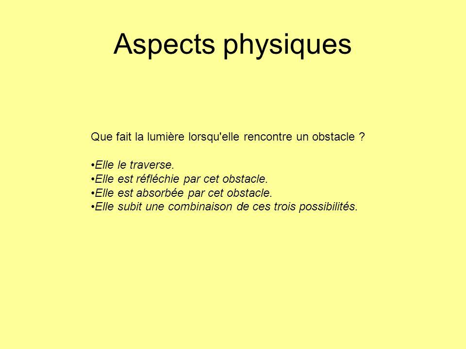 Aspects physiques Que fait la lumière lorsqu'elle rencontre un obstacle ? Elle le traverse. Elle est réfléchie par cet obstacle. Elle est absorbée par
