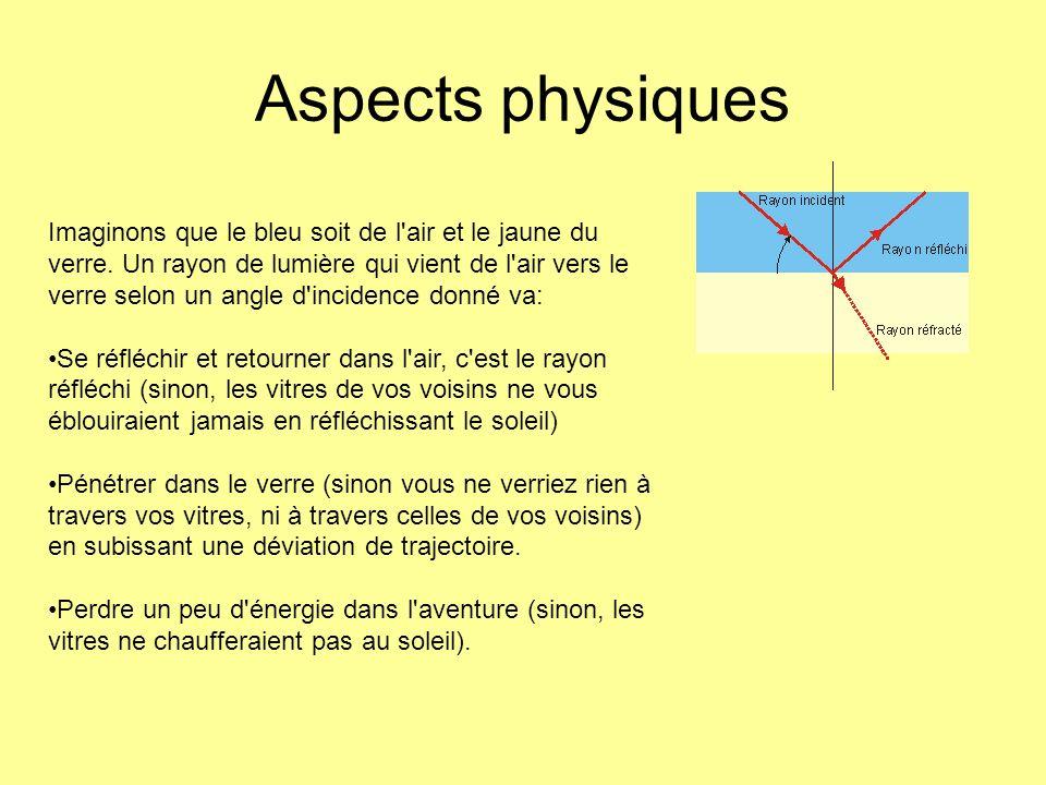 Aspects physiques Imaginons que le bleu soit de l'air et le jaune du verre. Un rayon de lumière qui vient de l'air vers le verre selon un angle d'inci