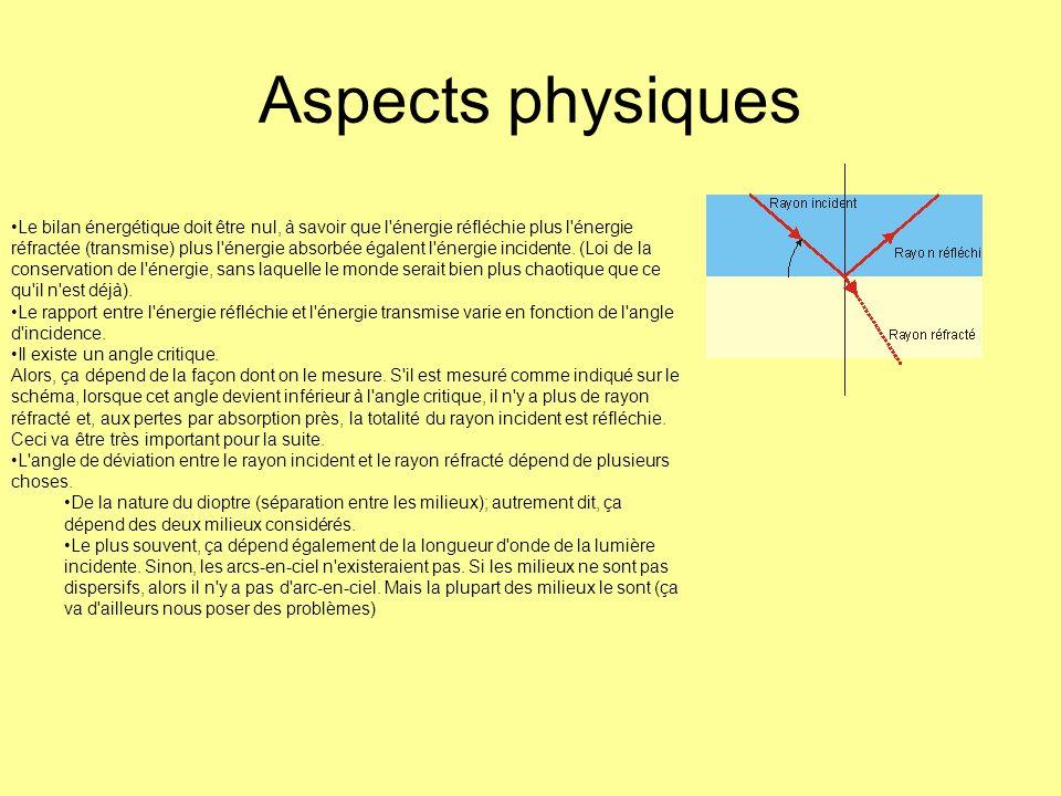 Aspects physiques Le bilan énergétique doit être nul, à savoir que l'énergie réfléchie plus l'énergie réfractée (transmise) plus l'énergie absorbée ég