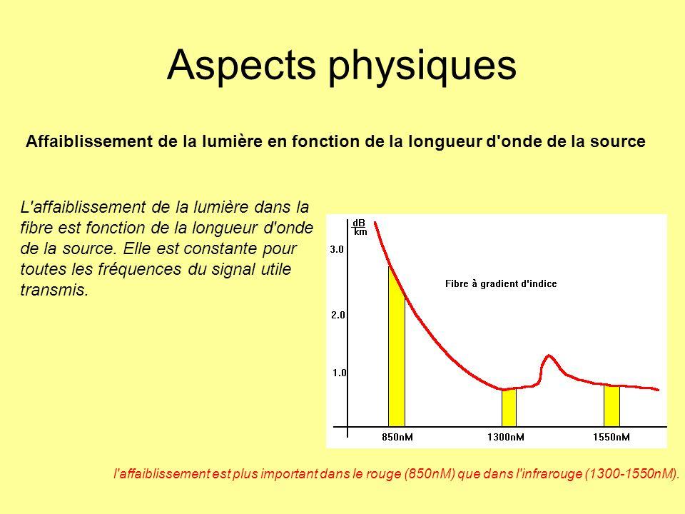 Aspects physiques L'affaiblissement de la lumière dans la fibre est fonction de la longueur d'onde de la source. Elle est constante pour toutes les fr