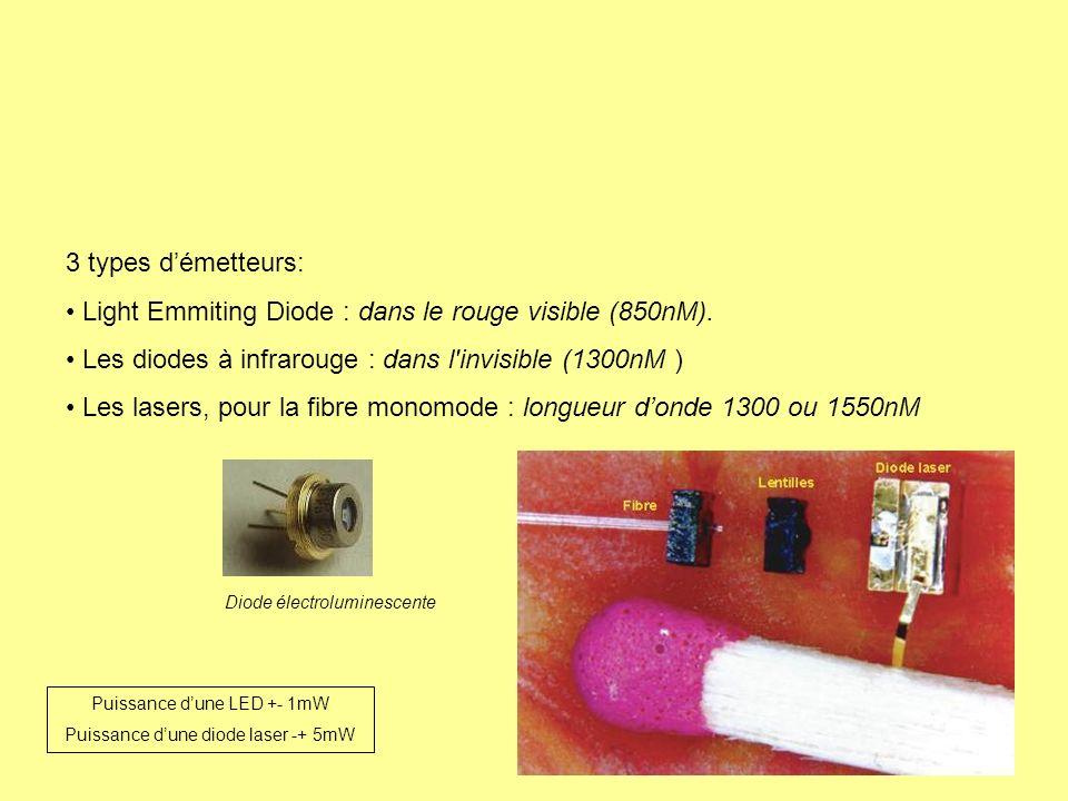 3 types démetteurs: Light Emmiting Diode : dans le rouge visible (850nM). Les diodes à infrarouge : dans l'invisible (1300nM ) Les lasers, pour la fib