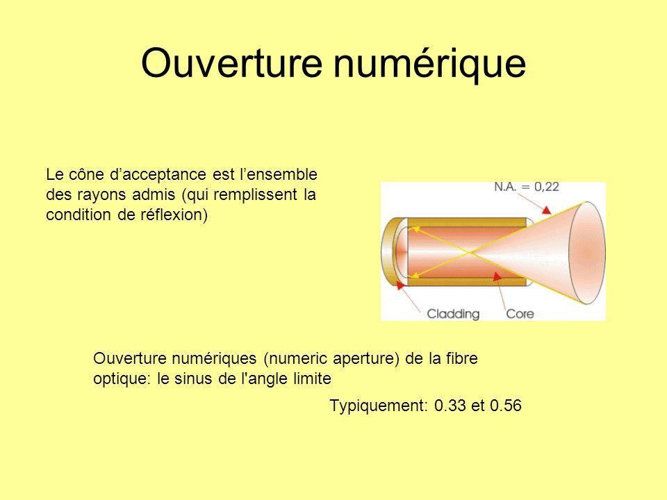 Ouverture numérique Ouverture numériques (numeric aperture) de la fibre optique: le sinus de l'angle limite Typiquement: 0.33 et 0.56 Le cône daccepta