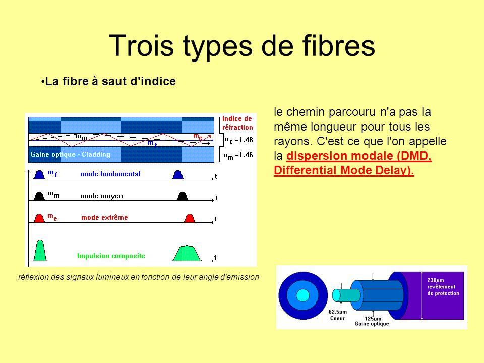 Trois types de fibres La fibre à saut d'indice le chemin parcouru n'a pas la même longueur pour tous les rayons. C'est ce que l'on appelle la dispersi