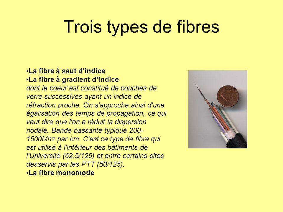 Trois types de fibres La fibre à saut d'indice La fibre à gradient d'indice dont le coeur est constitué de couches de verre successives ayant un indic