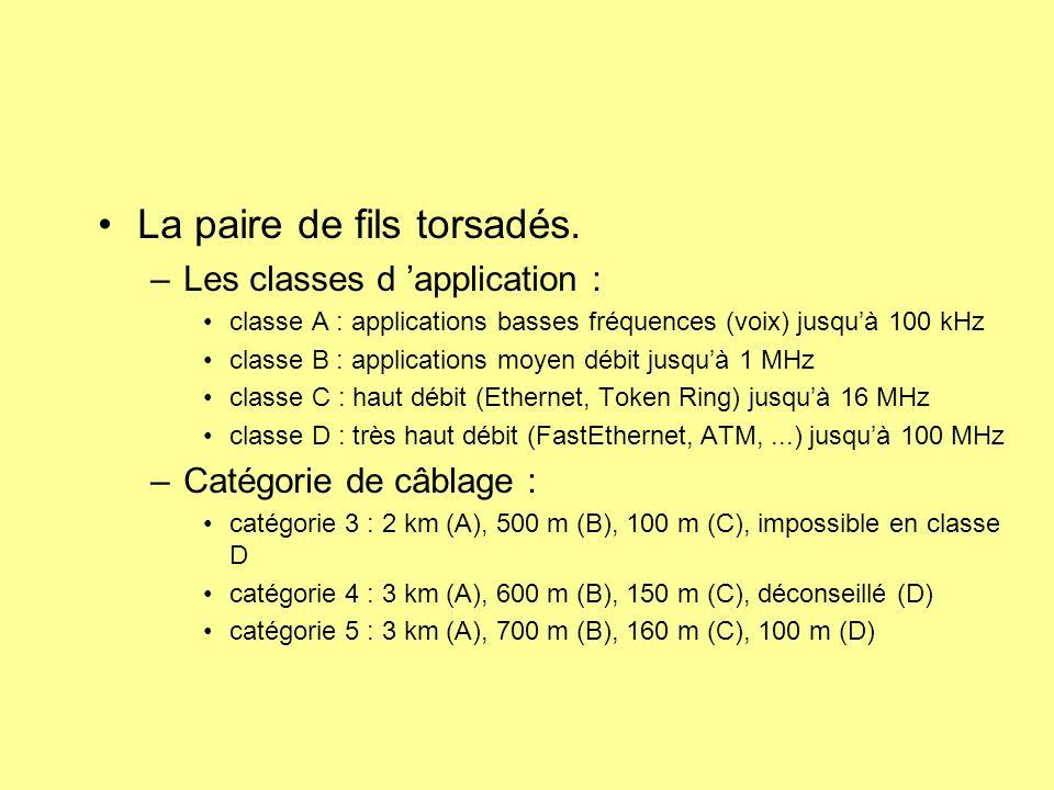 La paire de fils torsadés. –Les classes d application : classe A : applications basses fréquences (voix) jusquà 100 kHz classe B : applications moyen