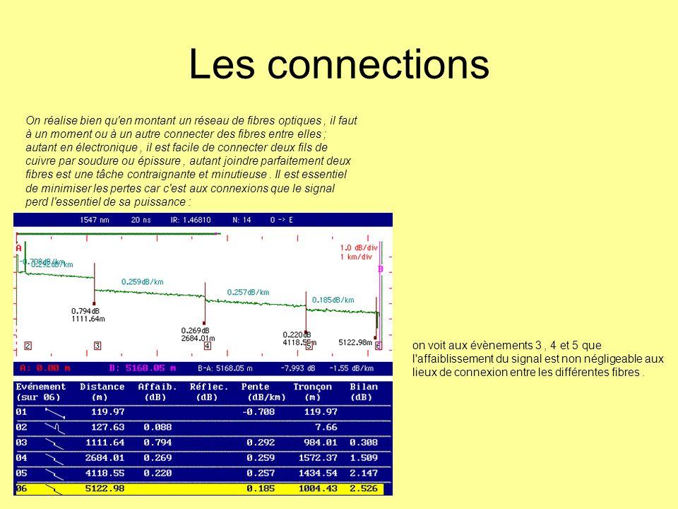 Les connections On réalise bien qu'en montant un réseau de fibres optiques, il faut à un moment ou à un autre connecter des fibres entre elles ; autan