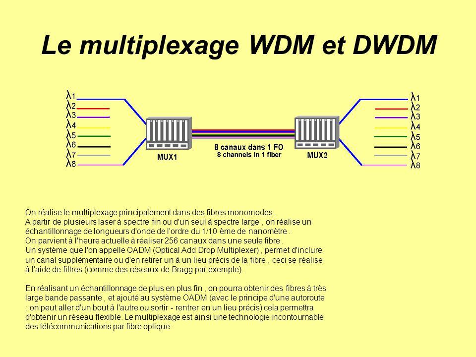 Le multiplexage WDM et DWDM On réalise le multiplexage principalement dans des fibres monomodes. A partir de plusieurs laser à spectre fin ou d'un seu