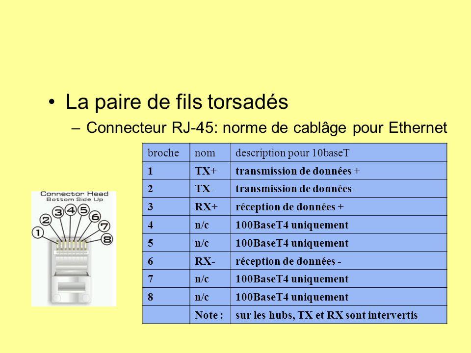 La paire de fils torsadés –Connecteur RJ-45: norme de cablâge pour Ethernet brochenomdescription pour 10baseT 1TX+transmission de données + 2TX-transm