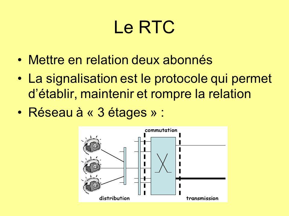 Le RTC Mettre en relation deux abonnés La signalisation est le protocole qui permet détablir, maintenir et rompre la relation Réseau à « 3 étages » :