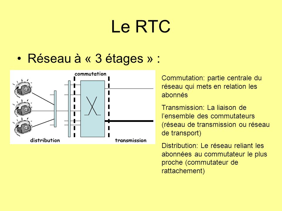 Le RTC Réseau à « 3 étages » : Commutation: partie centrale du réseau qui mets en relation les abonnés Transmission: La liaison de lensemble des commu