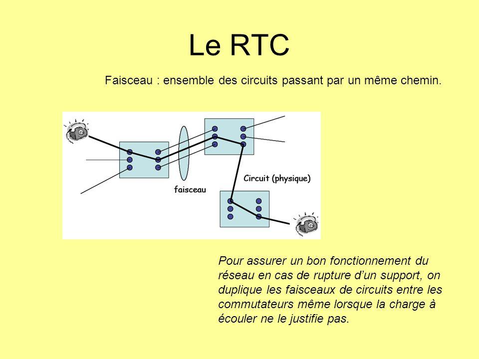 Pour assurer un bon fonctionnement du réseau en cas de rupture dun support, on duplique les faisceaux de circuits entre les commutateurs même lorsque
