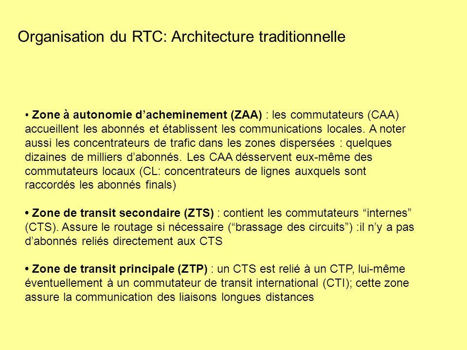 Zone à autonomie dacheminement (ZAA) : les commutateurs (CAA) accueillent les abonnés et établissent les communications locales. A noter aussi les con