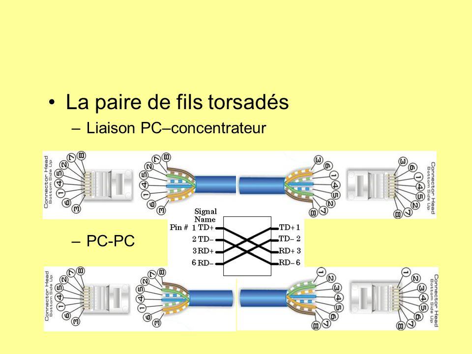 La paire de fils torsadés –Liaison PC–concentrateur –PC-PC