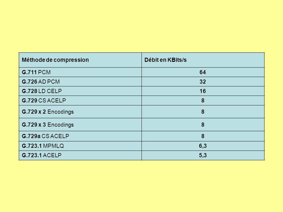 Méthode de compressionDébit en KBits/s G.711 PCM64 G.726 AD PCM32 G.728 LD CELP16 G.729 CS ACELP8 G.729 x 2 Encodings8 G.729 x 3 Encodings8 G.729a CS