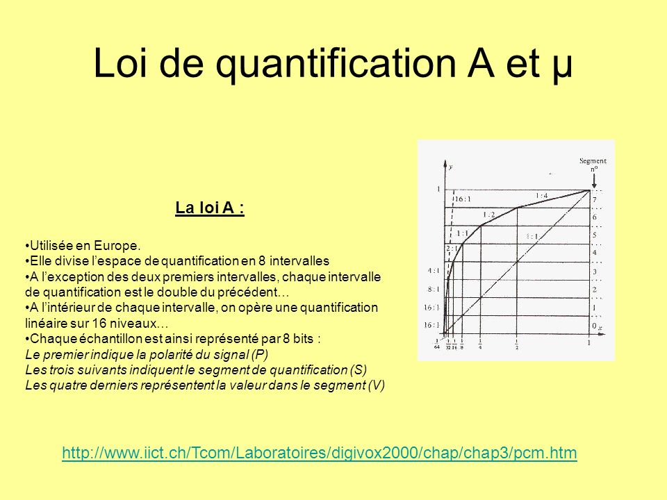 Loi de quantification A et µ La loi A : Utilisée en Europe. Elle divise lespace de quantification en 8 intervalles A lexception des deux premiers inte