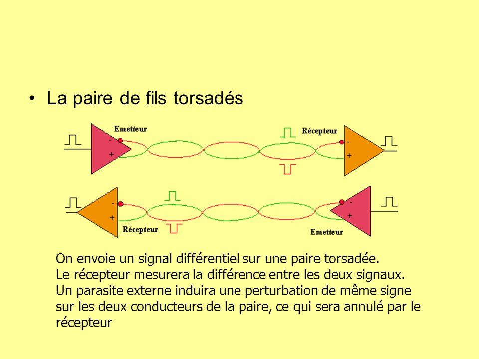 La paire de fils torsadés On envoie un signal différentiel sur une paire torsadée. Le récepteur mesurera la différence entre les deux signaux. Un para