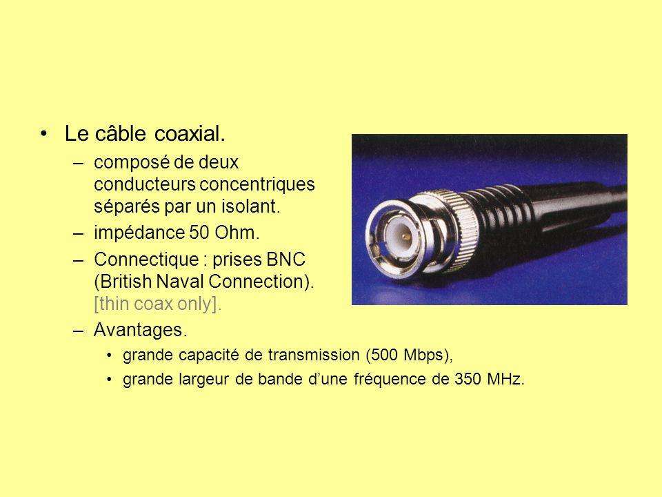 Le câble coaxial. –composé de deux conducteurs concentriques séparés par un isolant. –impédance 50 Ohm. –Connectique : prises BNC (British Naval Conne