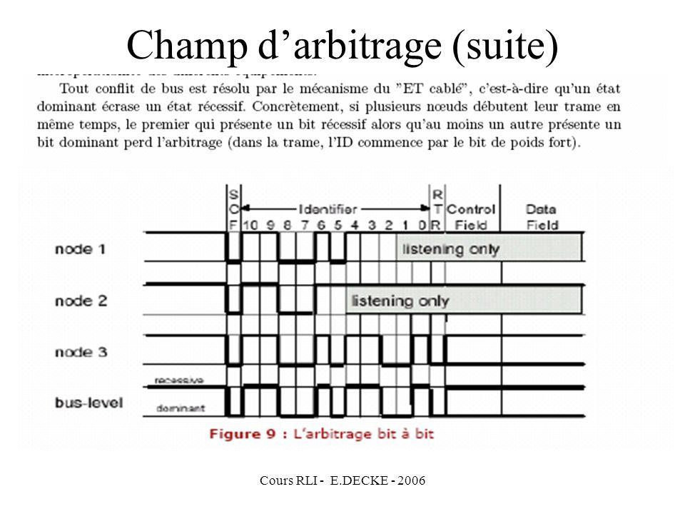 Cours RLI - E.DECKE - 2006 Champ darbitrage (suite)