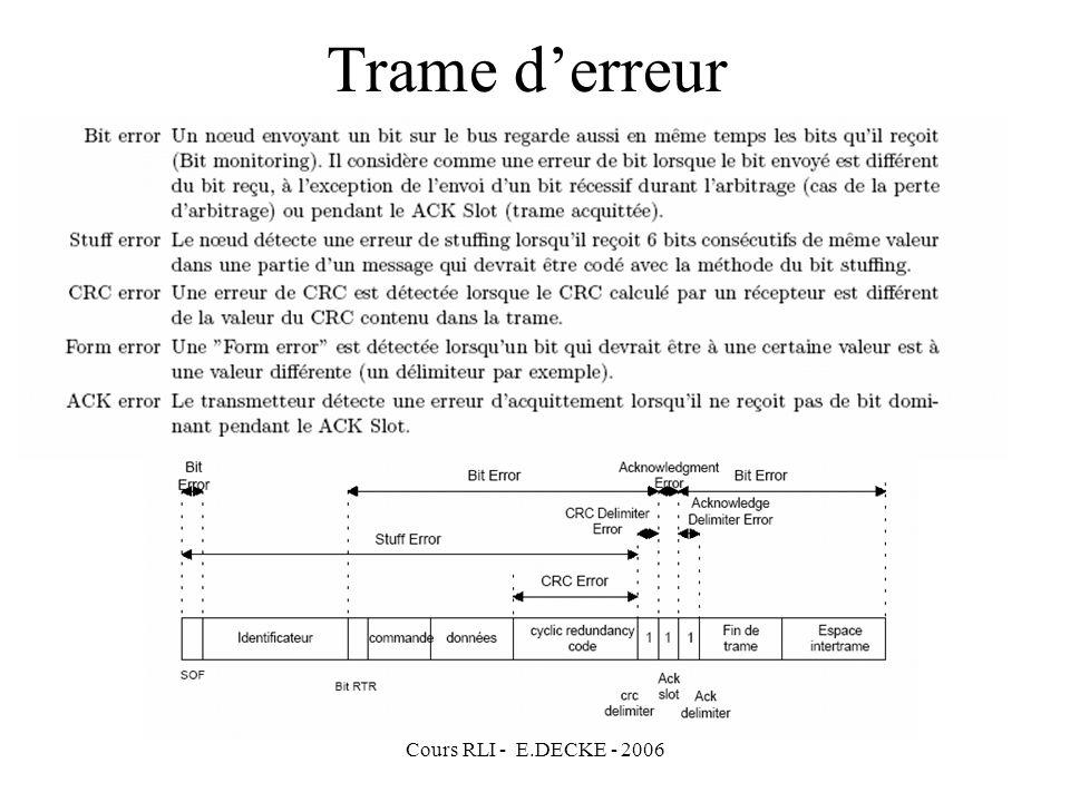 Cours RLI - E.DECKE - 2006 Trame derreur