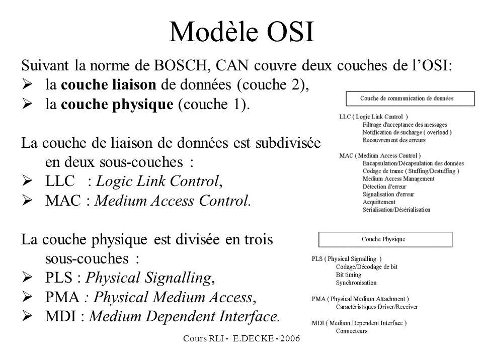 Cours RLI - E.DECKE - 2006 Modèle OSI Suivant la norme de BOSCH, CAN couvre deux couches de lOSI: la couche liaison de données (couche 2), la couche p