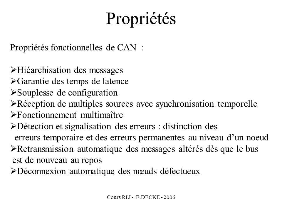 Cours RLI - E.DECKE - 2006 Propriétés Propriétés fonctionnelles de CAN : Hiéarchisation des messages Garantie des temps de latence Souplesse de config