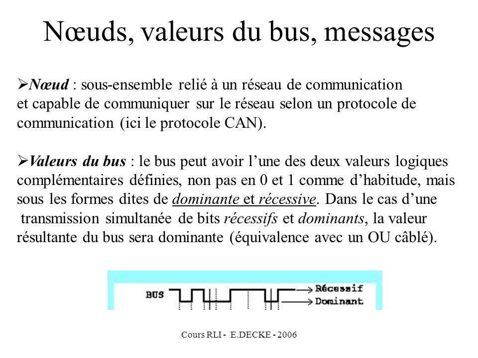 Cours RLI - E.DECKE - 2006 Nœuds, valeurs du bus, messages Nœud : sous-ensemble relié à un réseau de communication et capable de communiquer sur le ré