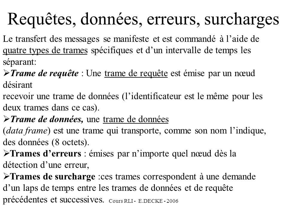Cours RLI - E.DECKE - 2006 Le transfert des messages se manifeste et est commandé à laide de quatre types de trames spécifiques et dun intervalle de t