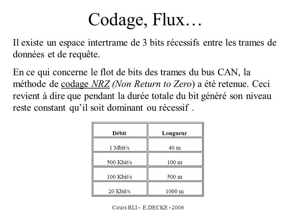 Cours RLI - E.DECKE - 2006 Codage, Flux… Il existe un espace intertrame de 3 bits récessifs entre les trames de données et de requête. En ce qui conce