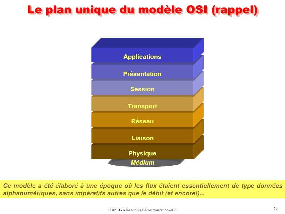 RSX101 - Réseaux & Télécommunication - JCK 10 Le plan unique du modèle OSI (rappel) Médium Physique Liaison Transport Session Présentation Réseau Appl