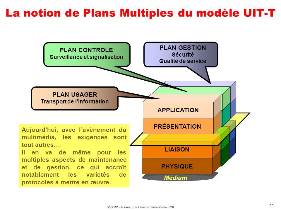 RSX101 - Réseaux & Télécommunication - JCK 11 La notion de Plans Multiples du modèle UIT-T Médium LIAISON PHYSIQUE APPLICATION PRÉSENTATION PLAN GESTI