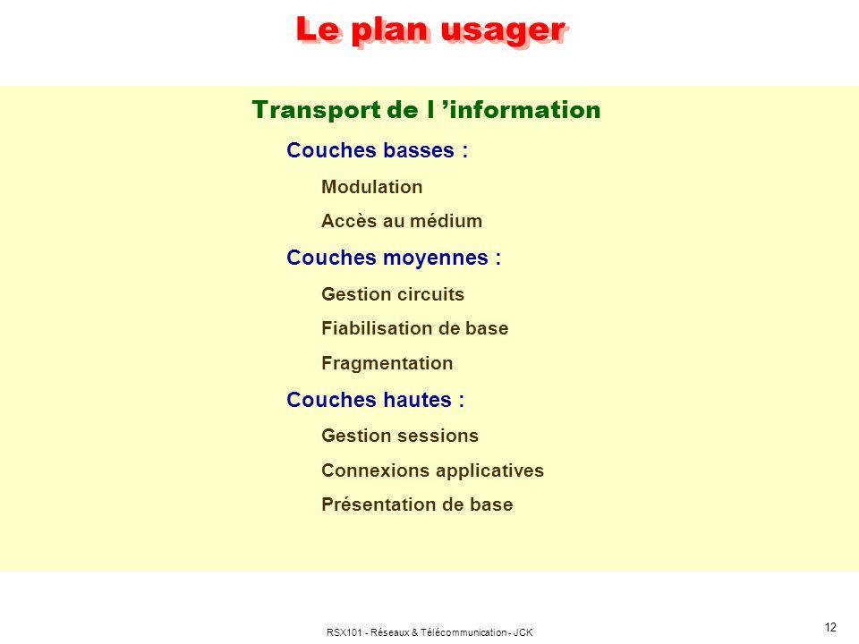 RSX101 - Réseaux & Télécommunication - JCK 12 Le plan usager Transport de l information Couches basses : Modulation Accès au médium Couches moyennes :